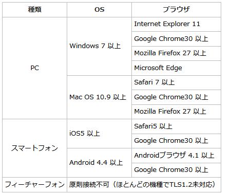 TLS1.2に対応している環境一覧